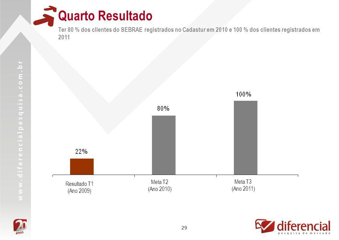 Quarto Resultado Ter 80 % dos clientes do SEBRAE registrados no Cadastur em 2010 e 100 % dos clientes registrados em 2011.