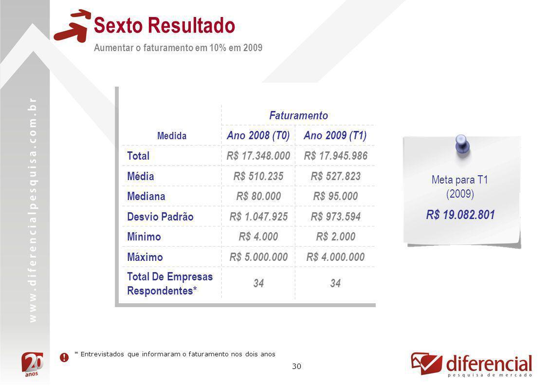Sexto Resultado R$ 19.082.801 Faturamento Ano 2008 (T0) Ano 2009 (T1)