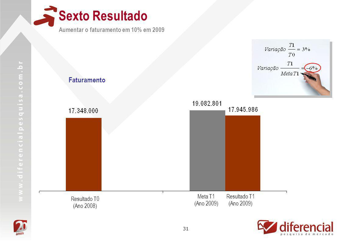 Sexto Resultado Faturamento Aumentar o faturamento em 10% em 2009