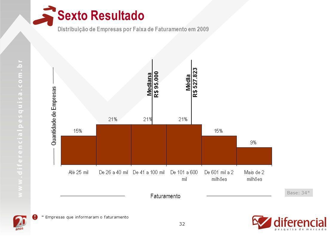 Sexto Resultado Distribuição de Empresas por Faixa de Faturamento em 2009. Mediana. R$ 95.000. R$ 527.823.