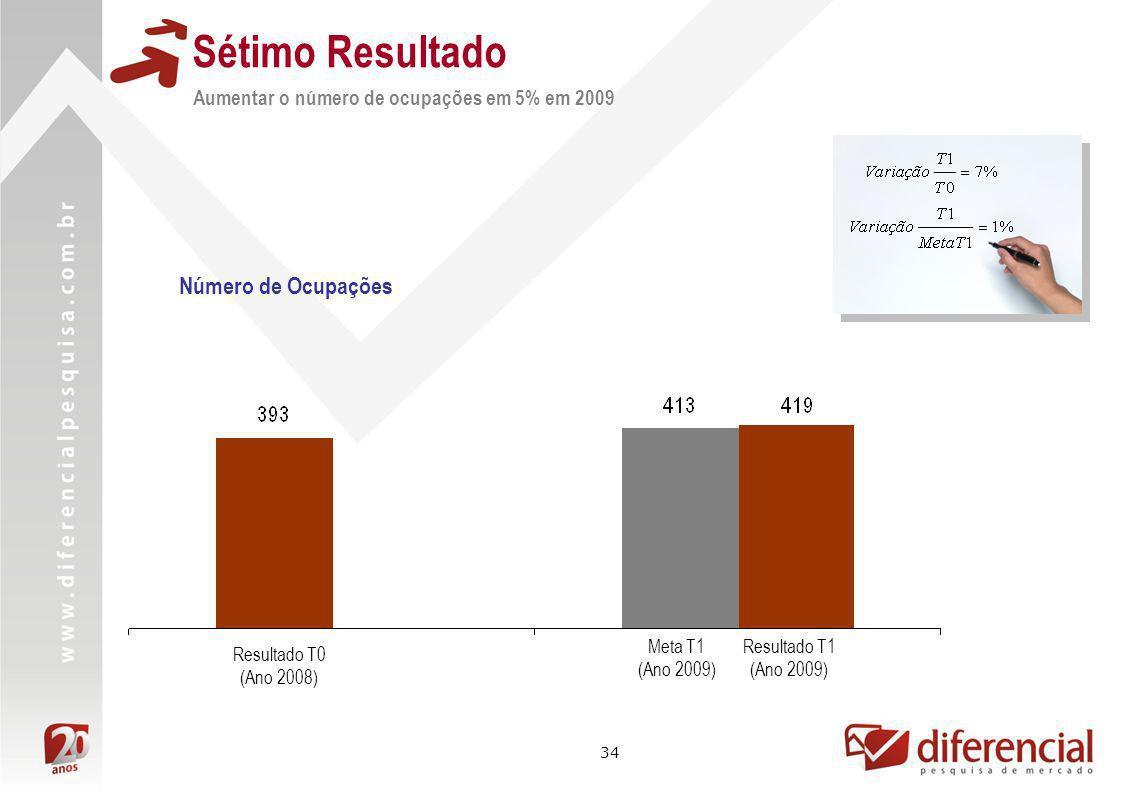 Sétimo Resultado Número de Ocupações