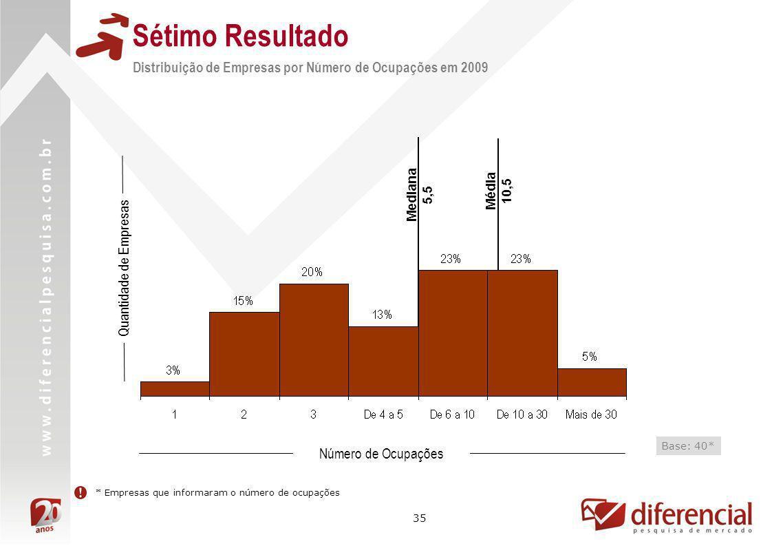 Sétimo Resultado Distribuição de Empresas por Número de Ocupações em 2009. Mediana. 5,5. Média. 10,5.