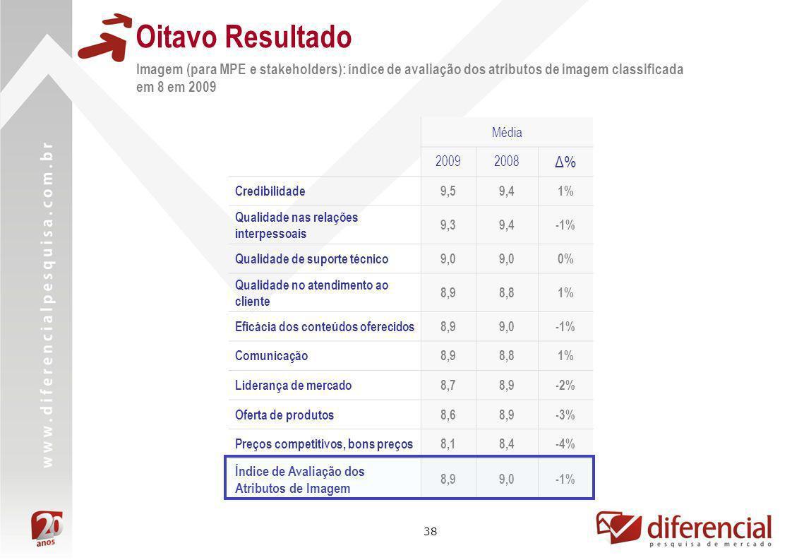 Oitavo Resultado Imagem (para MPE e stakeholders): índice de avaliação dos atributos de imagem classificada em 8 em 2009.