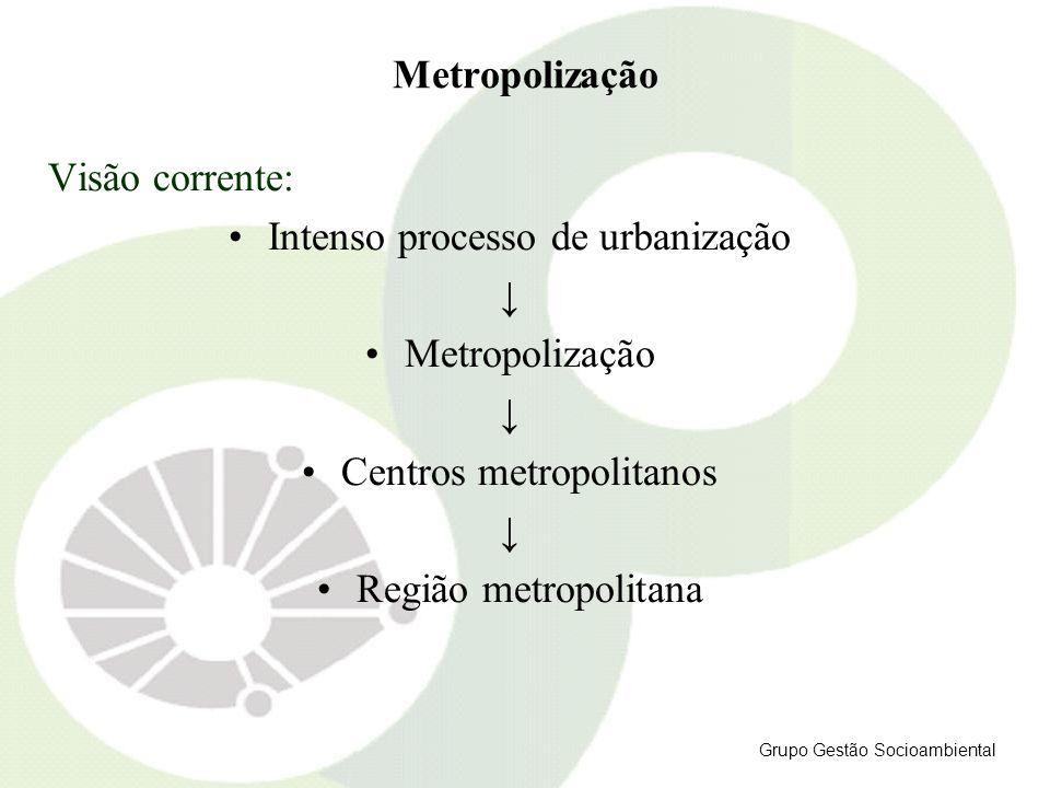 Intenso processo de urbanização ↓ Metropolização