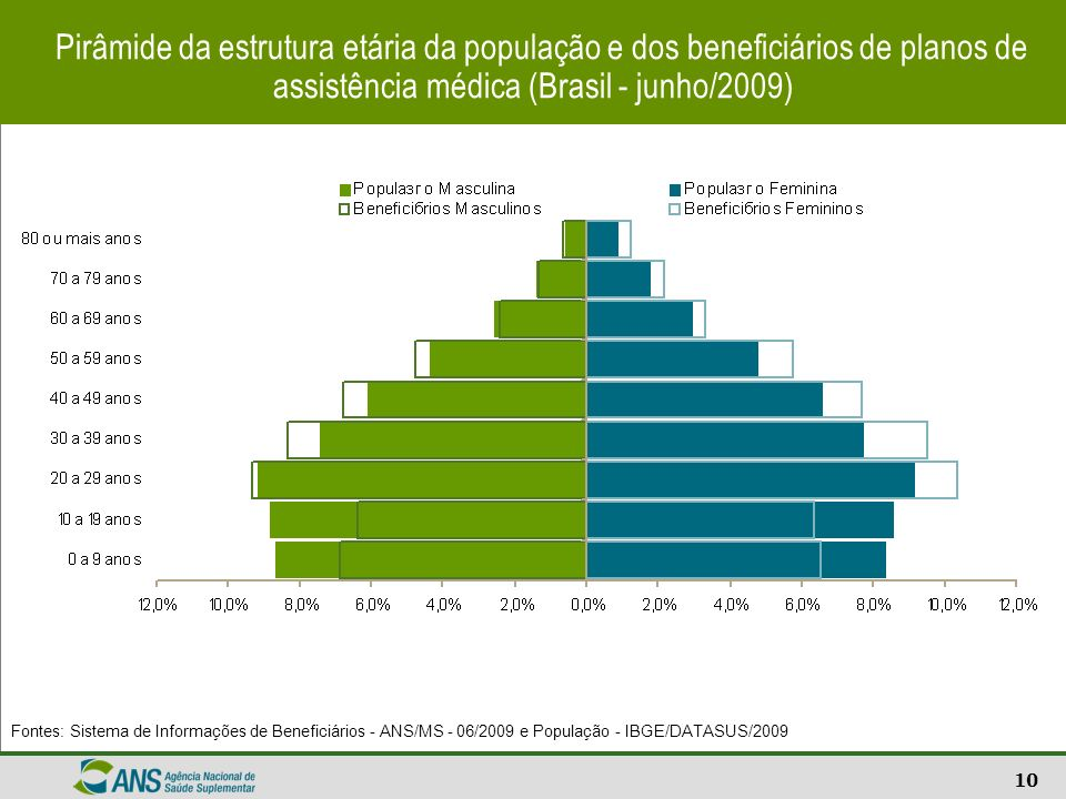 Pirâmide da estrutura etária da população e dos beneficiários de planos de assistência médica (Brasil - junho/2009)
