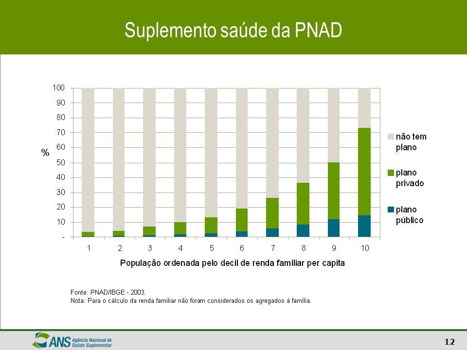 Suplemento saúde da PNAD