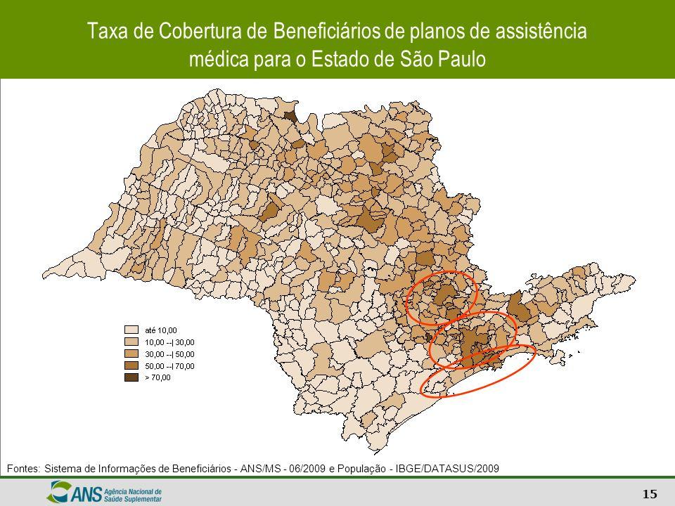 Taxa de Cobertura de Beneficiários de planos de assistência médica para o Estado de São Paulo