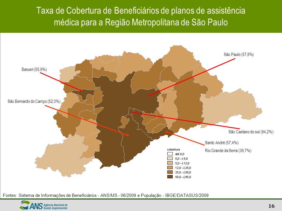 Taxa de Cobertura de Beneficiários de planos de assistência médica para a Região Metropolitana de São Paulo
