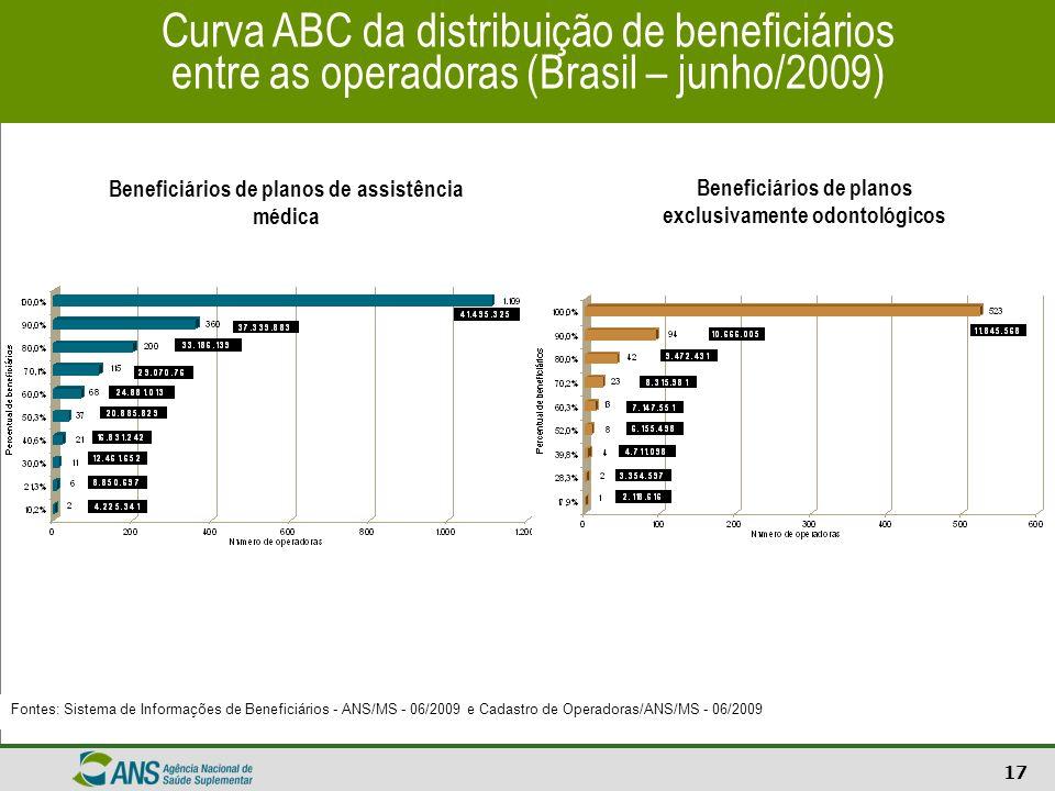 Curva ABC da distribuição de beneficiários