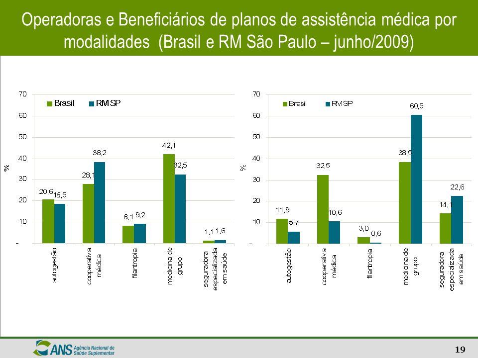 Operadoras e Beneficiários de planos de assistência médica por modalidades (Brasil e RM São Paulo – junho/2009)