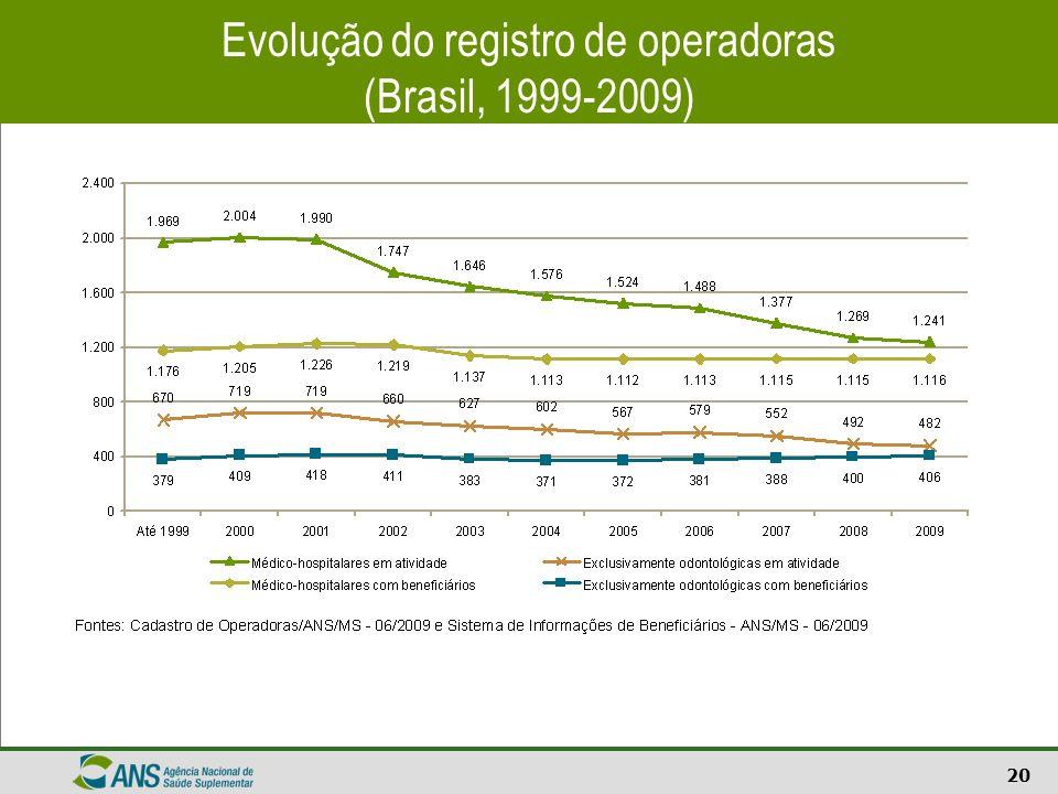 Evolução do registro de operadoras (Brasil, 1999-2009)