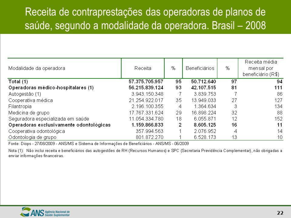 Receita de contraprestações das operadoras de planos de saúde, segundo a modalidade da operadora.