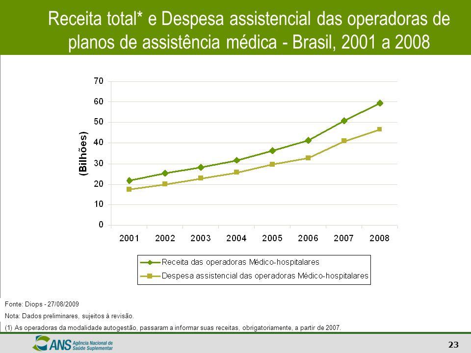 Receita total* e Despesa assistencial das operadoras de planos de assistência médica - Brasil, 2001 a 2008
