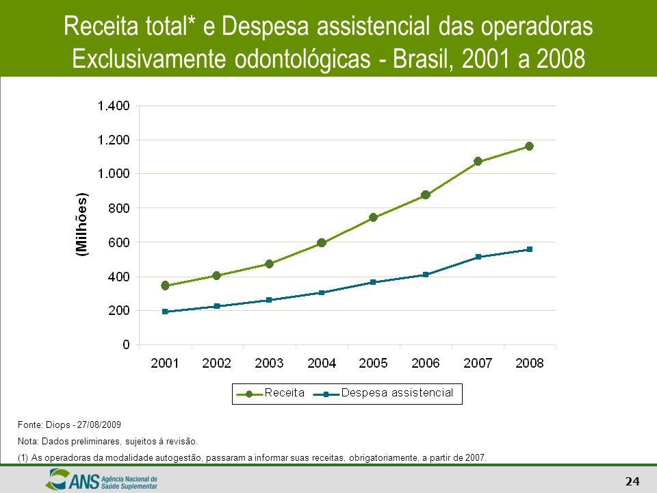 Receita total* e Despesa assistencial das operadoras Exclusivamente odontológicas - Brasil, 2001 a 2008