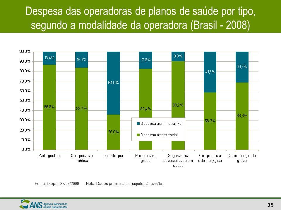 Despesa das operadoras de planos de saúde por tipo, segundo a modalidade da operadora (Brasil - 2008)