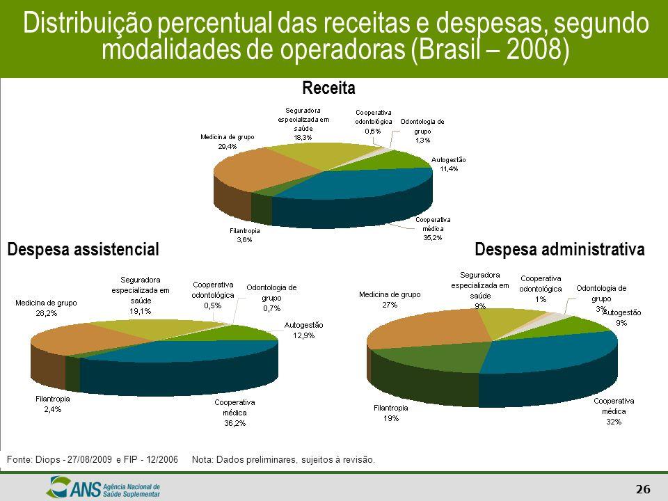 Distribuição percentual das receitas e despesas, segundo modalidades de operadoras (Brasil – 2008)