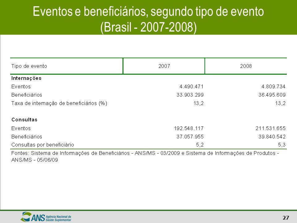 Eventos e beneficiários, segundo tipo de evento (Brasil - 2007-2008)