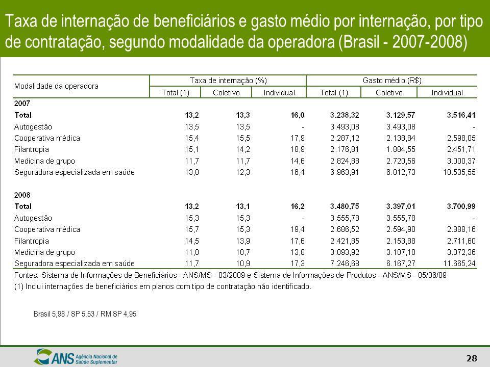 Taxa de internação de beneficiários e gasto médio por internação, por tipo de contratação, segundo modalidade da operadora (Brasil - 2007-2008)