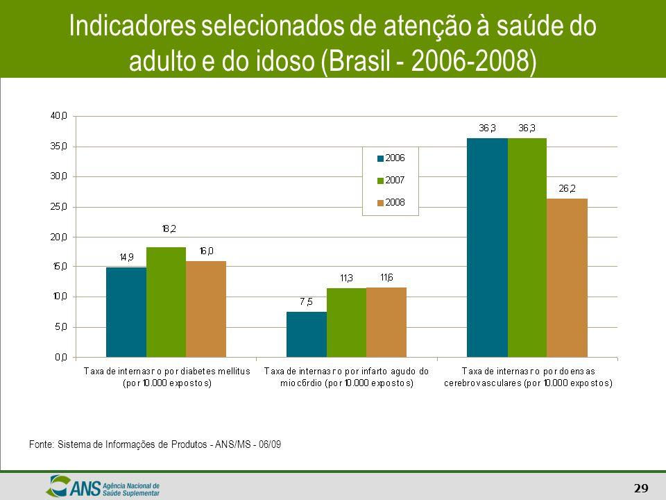 Indicadores selecionados de atenção à saúde do adulto e do idoso (Brasil - 2006-2008)