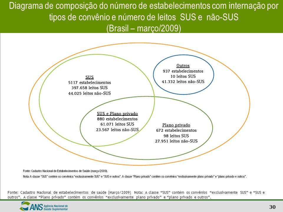 Diagrama de composição do número de estabelecimentos com internação por tipos de convênio e número de leitos SUS e não-SUS (Brasil – março/2009)