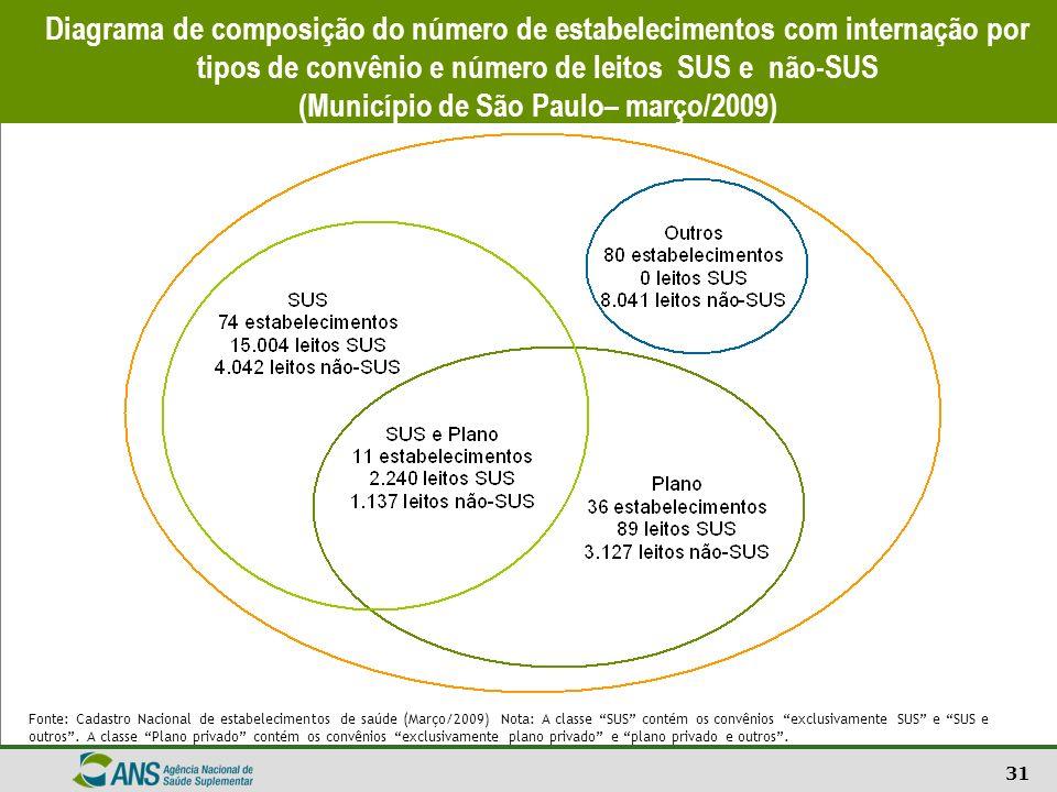 Diagrama de composição do número de estabelecimentos com internação por tipos de convênio e número de leitos SUS e não-SUS (Município de São Paulo– março/2009)
