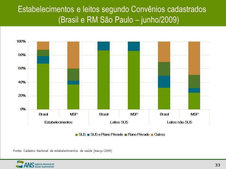 Estabelecimentos e leitos segundo Convênios cadastrados (Brasil e RM São Paulo – junho/2009)