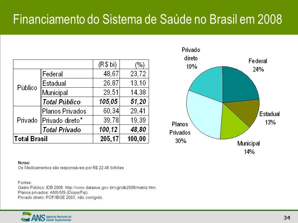 Financiamento do Sistema de Saúde no Brasil em 2008