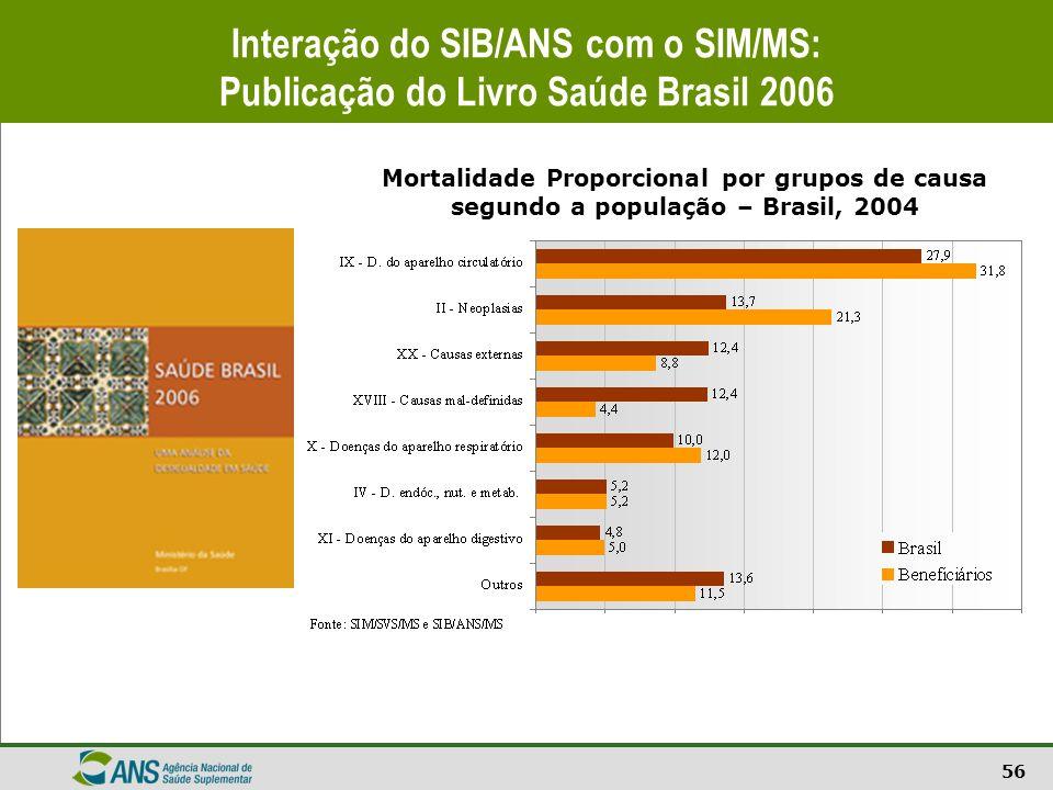 Interação do SIB/ANS com o SIM/MS: Publicação do Livro Saúde Brasil 2006