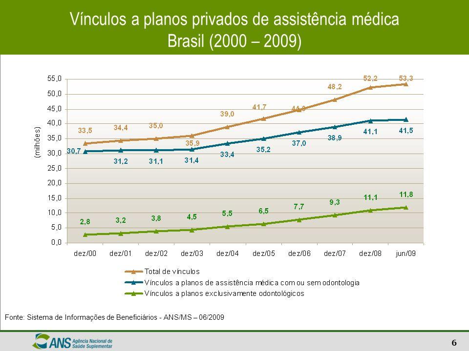 Vínculos a planos privados de assistência médica Brasil (2000 – 2009)