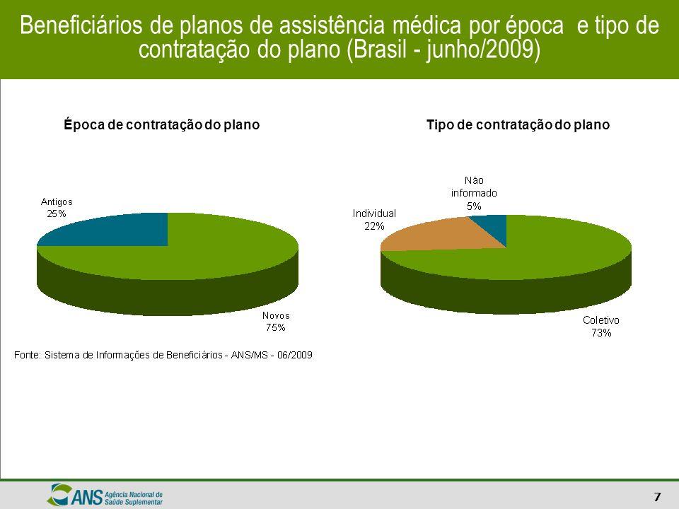 Beneficiários de planos de assistência médica por época e tipo de contratação do plano (Brasil - junho/2009)