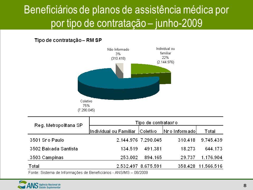 Beneficiários de planos de assistência médica por por tipo de contratação – junho-2009