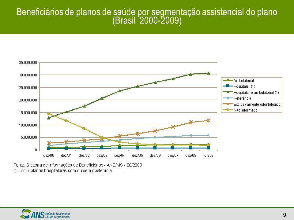 Beneficiários de planos de saúde por segmentação assistencial do plano (Brasil 2000-2009)