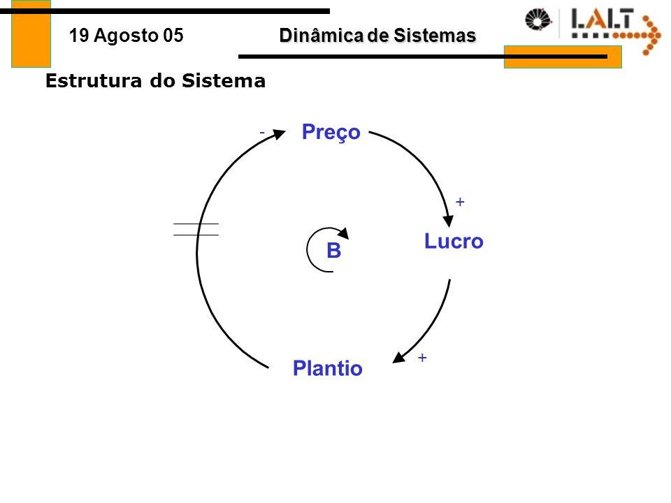 Estrutura do Sistema - Preço + Lucro B + Plantio