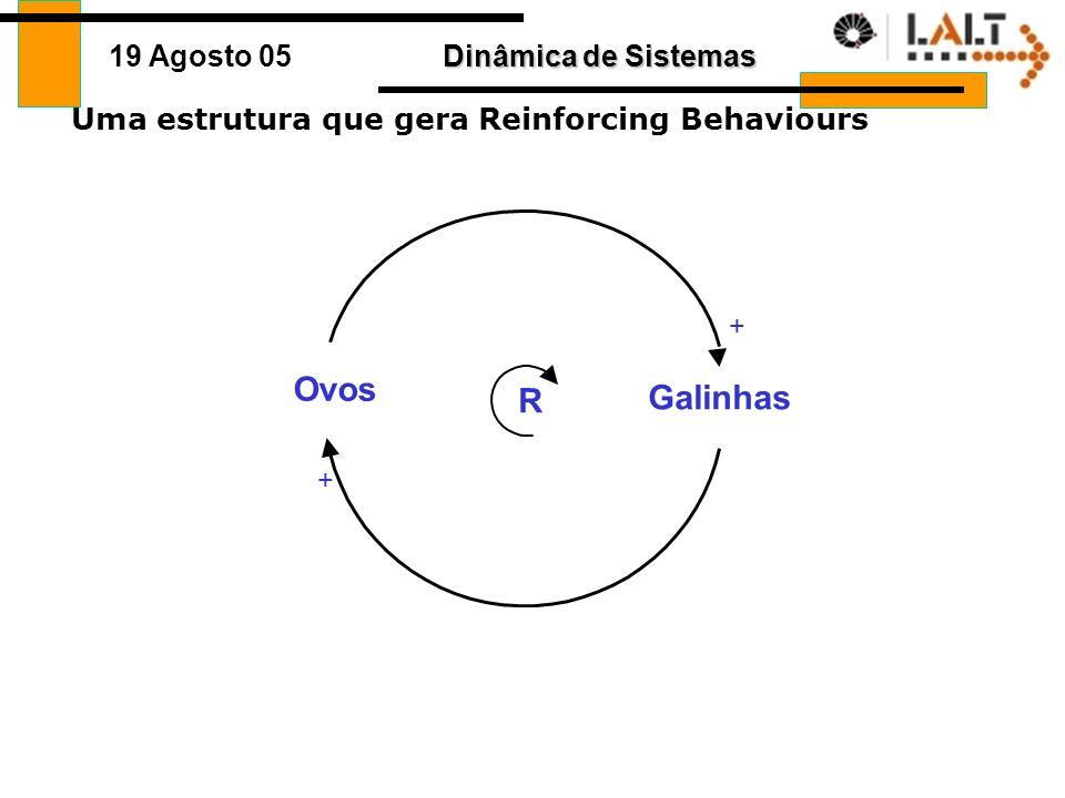 Uma estrutura que gera Reinforcing Behaviours