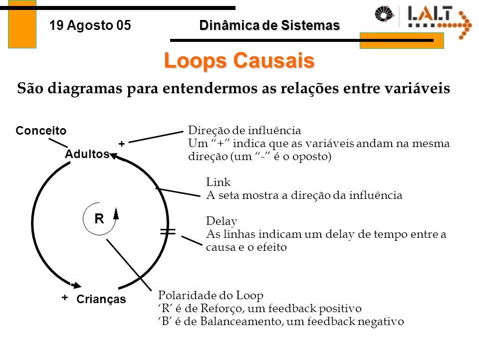 Loops Causais São diagramas para entendermos as relações entre variáveis. Conceito. Direção de influência.