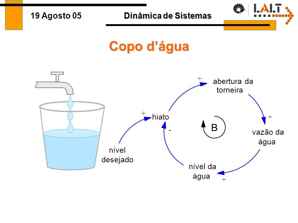 Copo d'água B + abertura da torneira + hiato + - vazão da água nível