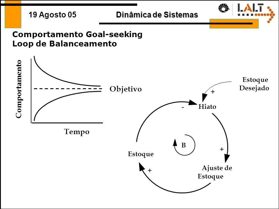 Comportamento Goal-seeking Loop de Balanceamento