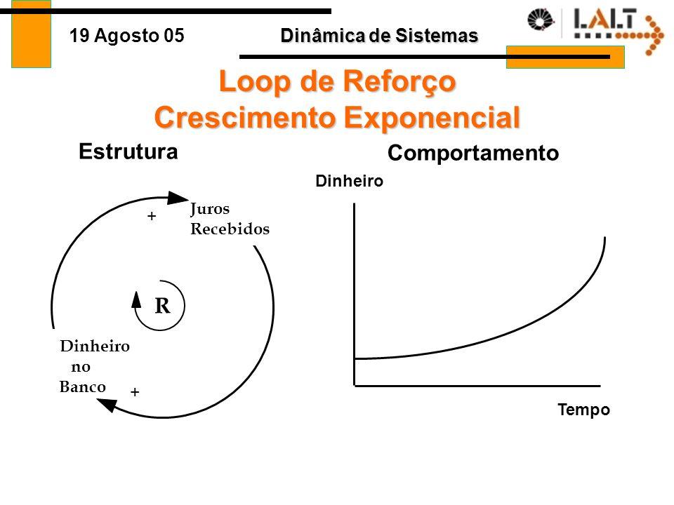 Loop de Reforço Crescimento Exponencial