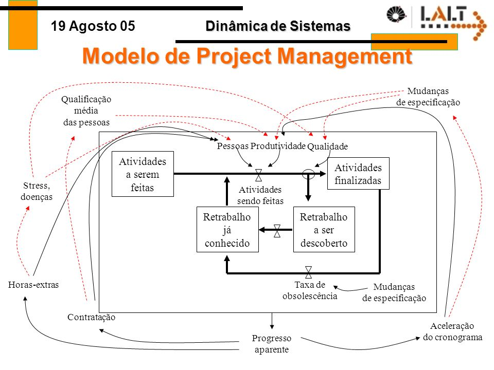 Modelo de Project Management
