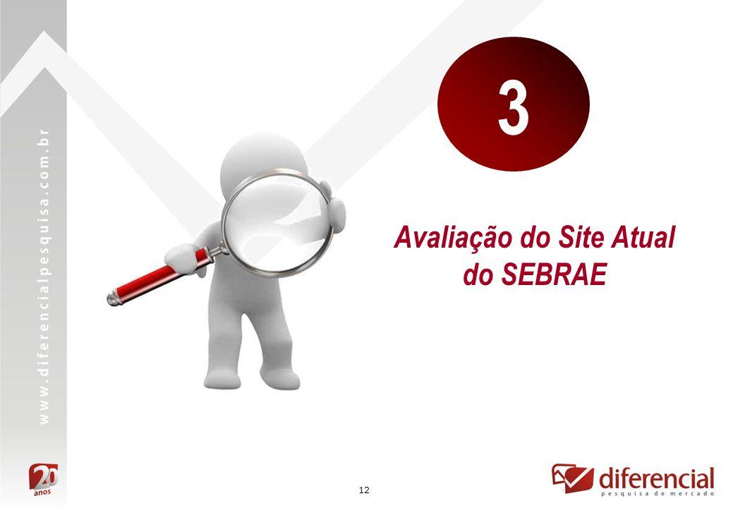 Avaliação do Site Atual do SEBRAE