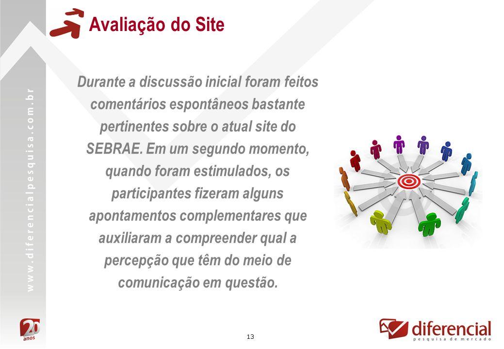 Avaliação do Site