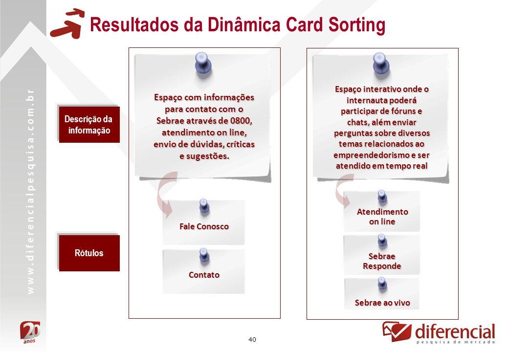 Resultados da Dinâmica Card Sorting