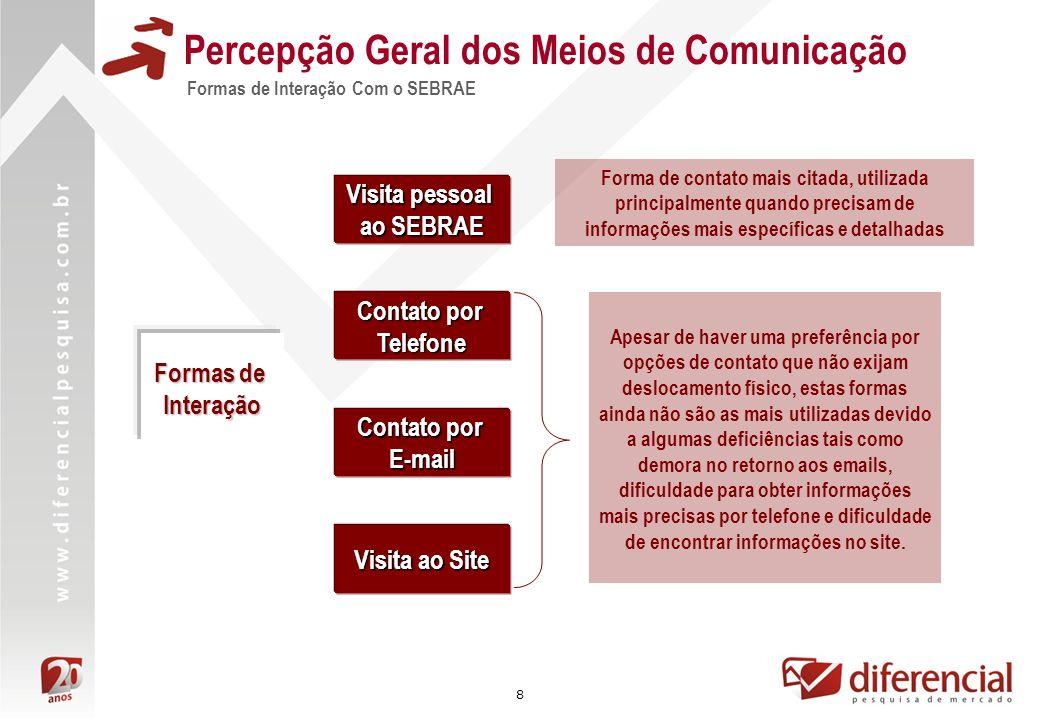 Percepção Geral dos Meios de Comunicação