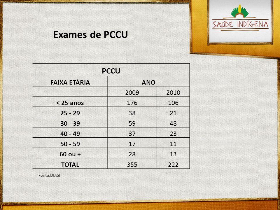Exames de PCCU PCCU FAIXA ETÁRIA ANO 2009 2010 < 25 anos 176 106