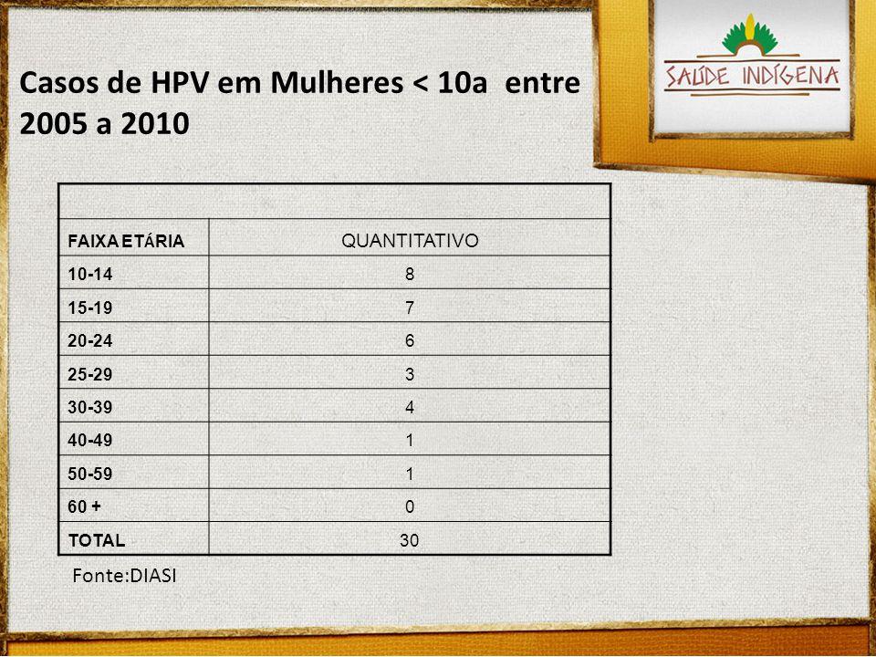 Casos de HPV em Mulheres < 10a entre 2005 a 2010