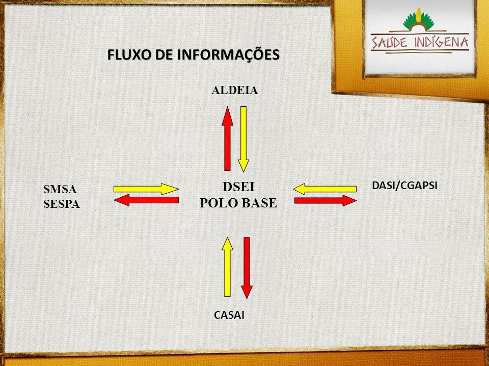 FLUXO DE INFORMAÇÕES DSEI POLO BASE ALDEIA DASI/CGAPSI SMSA SESPA