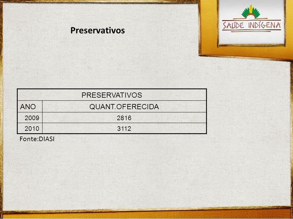 Preservativos PRESERVATIVOS ANO QUANT.OFERECIDA Fonte:DIASI 2009 2816