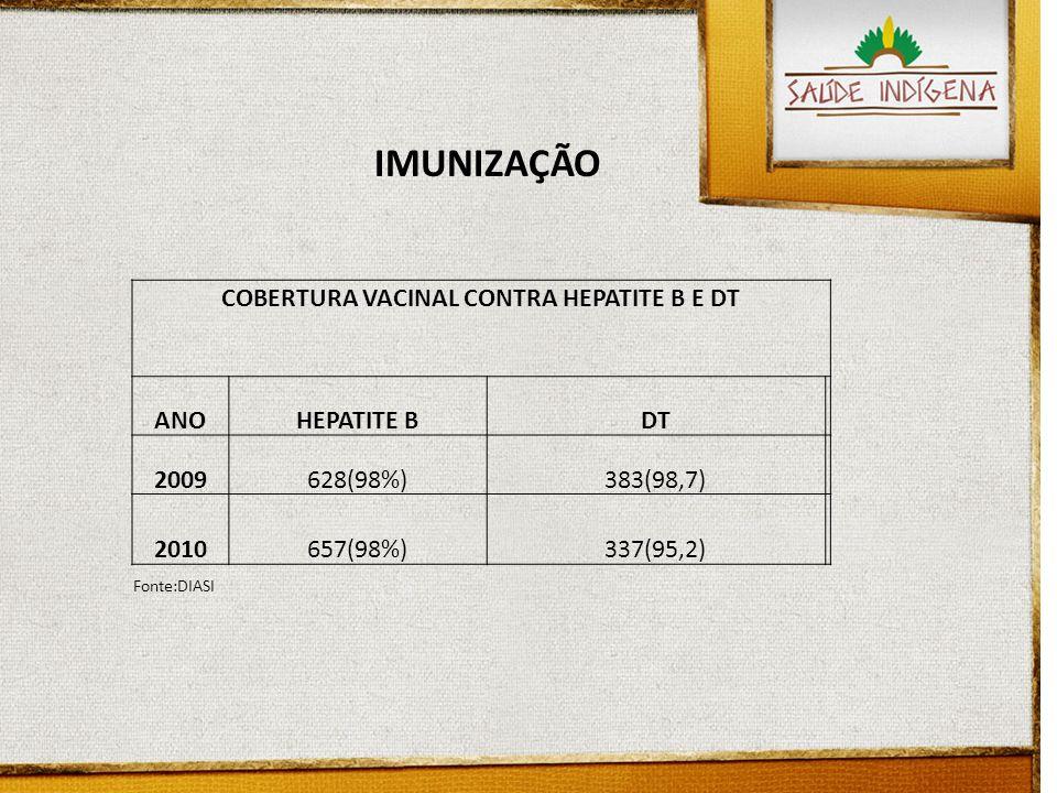 COBERTURA VACINAL CONTRA HEPATITE B E DT