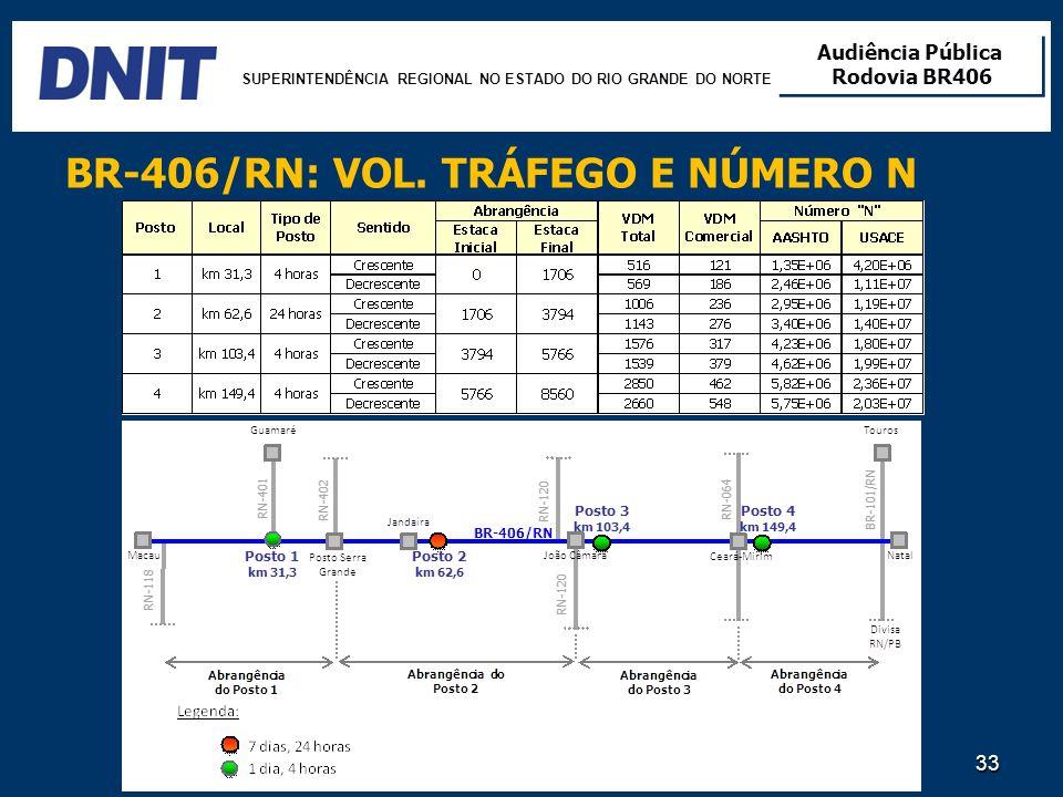BR-406/RN: VOL. TRÁFEGO E NÚMERO N