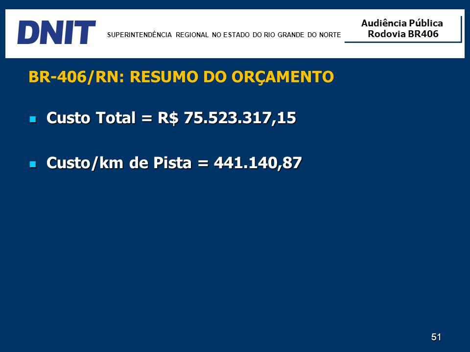 BR-406/RN: RESUMO DO ORÇAMENTO